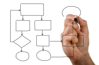 The solution is translation management workflow